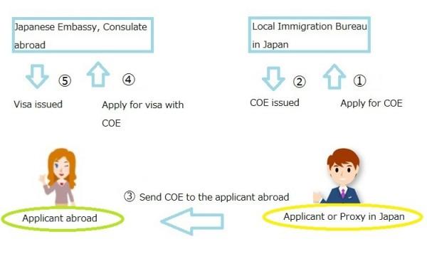 COE flow English jpg