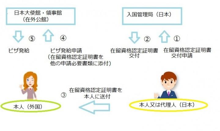 COE flow Japanese jpg